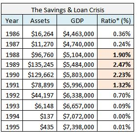 savings and loan crisis