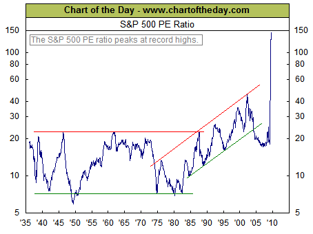 PE ratio long term chart Aug 2009