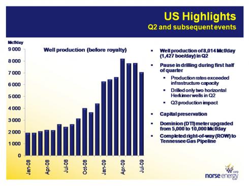 Natural Gas Decline