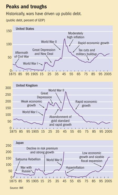 United States debt due to wars