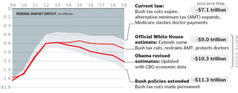 washpost-deficits-graphic-082909