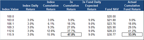 Leveraged ETF Performance In An Upward-Trending Market
