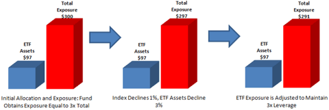 Example of Leveraged ETF Exposure and Rebalancing