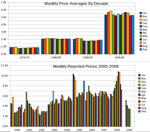 NG Monthly Gas Price Changes