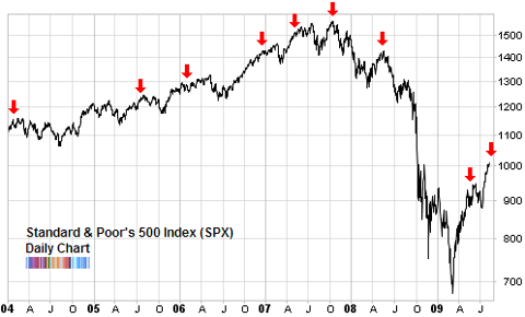 SPX compared to put call ratio Aug 2009