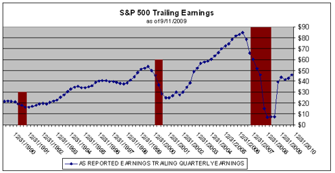 S&amp;P 500 Trailing annual earnings