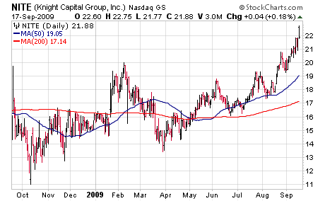 Knight Capital Group (NITE)