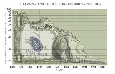Purchasing-Power-of-the-US-Dollar-1900-2005