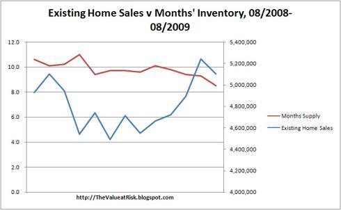 Existing Home Sales v Months
