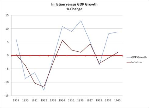 1929 to 40 Inflation vs Growth