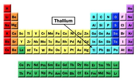 Thallium Atomic Number