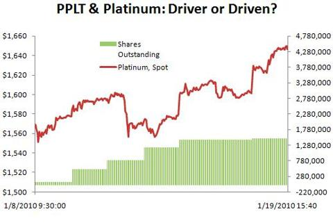 PPLT & Platinum: Shares Outstanding - 1/8/10 - 1/19/10