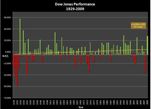 Dow Jones Performance 1929 - 2009