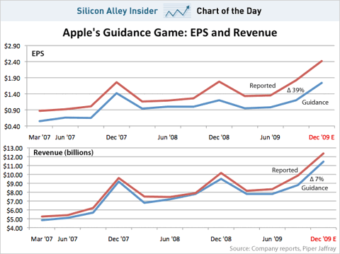 Apple guidance chart Dec
