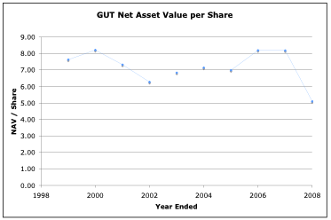 GUT Net Asset Value per Share
