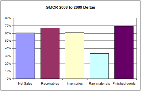 GMCR Inventory and Receivables YoY Changes