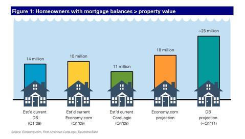 negative equity deutsche bank units five estimates