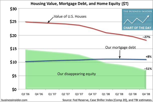 property house-value-debt-equity jpeg