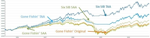 Comparison of the Gone Fishin