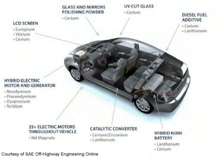 Rare earths used in Toyota Prius
