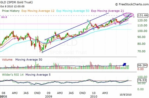 GLD ETF Weekly Chart