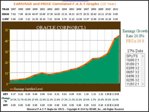 ORCL 15yr. (1997 – 2011 estimate) Earnings Per Share Growth