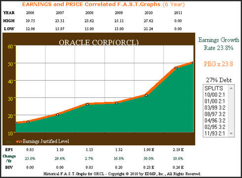 ORCL 6yr. (2006 – 2011 estimate) Earnings Per Share Growth
