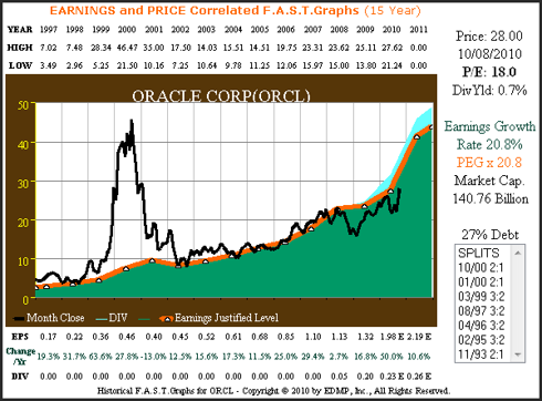 ORCL 15yr. (1997 – 2011 estimate) Price Correlated to Earnings Plus Performance