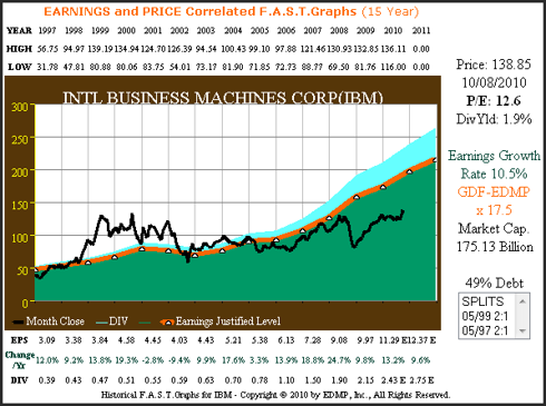 IBM 15yr. (1997 – 2011 estimate) Price Correlated to Earnings Plus Performance