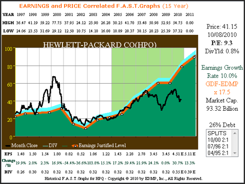 HPQ 15yr. (1997 – 2011 estimate) Price Correlated to Earnings Plus Performance