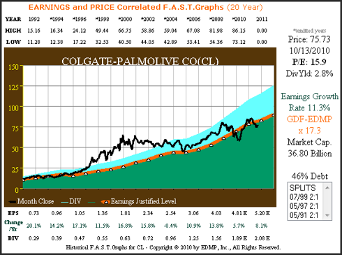 CL 20yr. Earnings &amp; Price Correlated