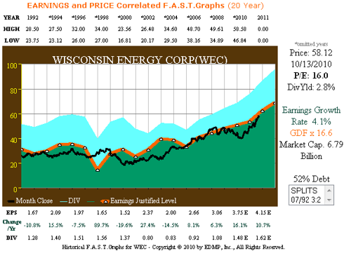 WEC 20yr. Earnings & Price Correlated F.A.S.T. Graphs