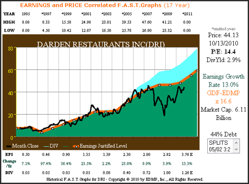 DRI 20yr. Earnings &amp; Price Correlated F.A.S.T. Graphs