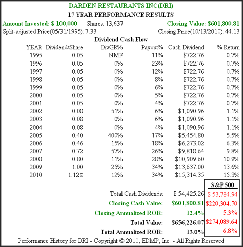 DRI 20yr. Performance Results