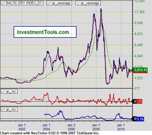 Baltic Dry Index (<a href=
