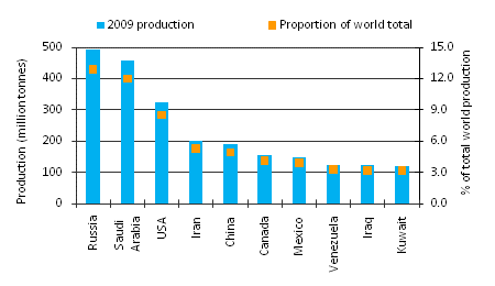 The Top 10 Global Crude Oil Producers in 2009 | Source - Euromonitor International from BP Statistical Review of World Energy | Image Source - topforeignstocks.com | Click for larger image.