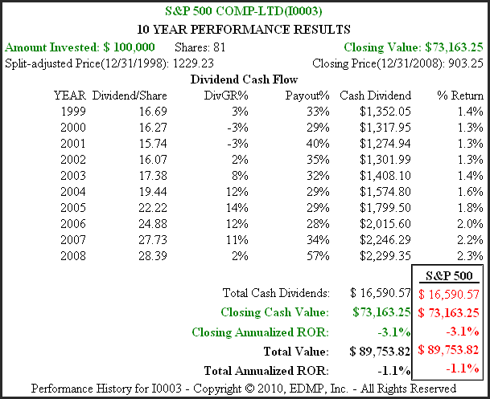 S&P 500 1999 to 2008 performance