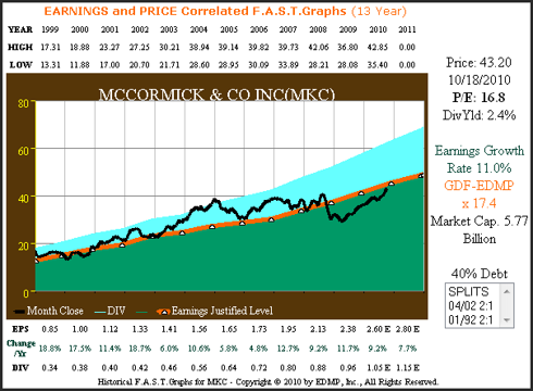MKC 13yr. Earnings & Price Correlated
