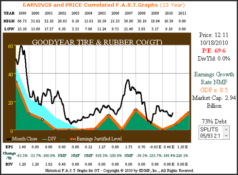 GT 13yr. Earnings & Price Correlated
