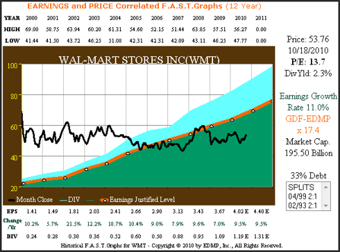 WMT 12yr. Earnings & Price Correlated