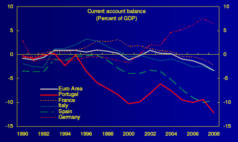Eurozone Current Account Woes