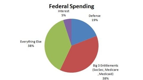 Government Spending by Category