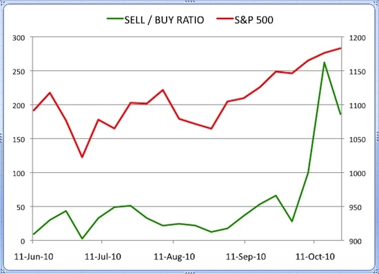 Insider Sell Buy Ratio October 22, 2010
