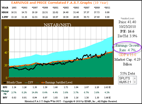 NSTAR 19 year price and earnings correlated
