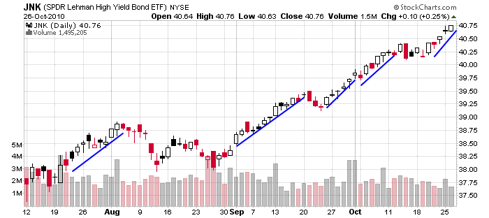 Junk Bonds, JNK