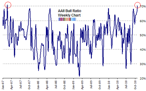 AAII bull ratio Oct 2010 update