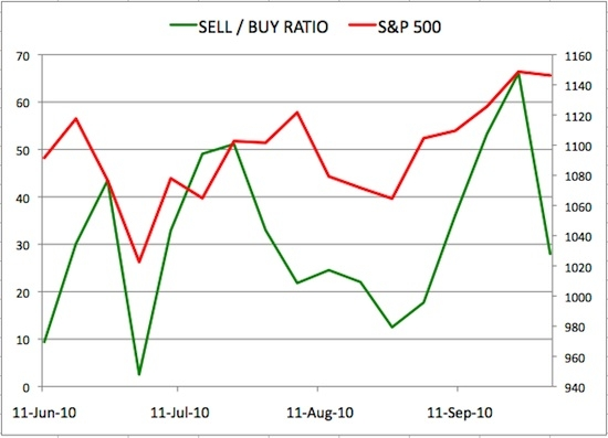 Insider Sell Buy Ratio October 01 2010