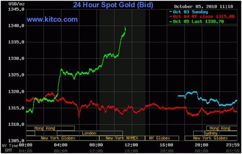 Live 24 hour Gold Chart