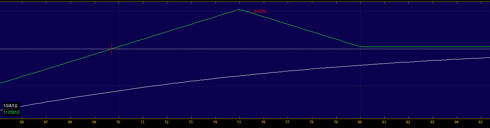 F% (<a href='http://seekingalpha.com/symbol/FFIV' title='F5 Networks, Inc.'>FFIV</a>) Ratio Put Spread
