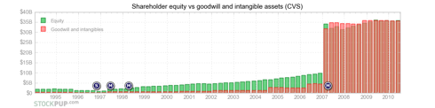 CVS equity vs goodwill